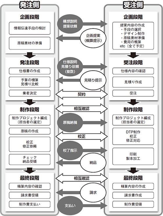 印刷の工程
